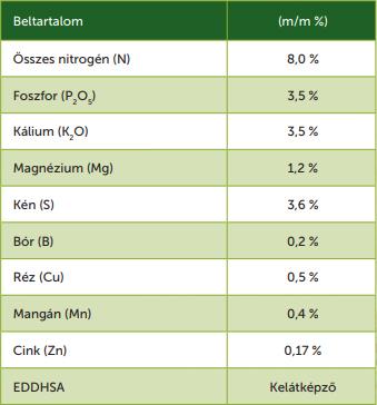Zöldpajzs beltartalom táblázat